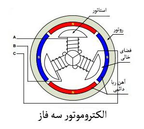 الکتروموتور سه فاز