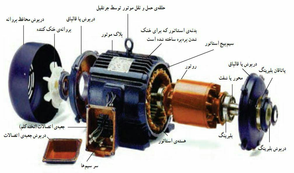 Different parts of electromotor