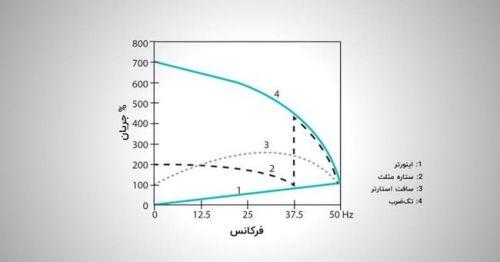 نمودار جریان راه اندازی موتور