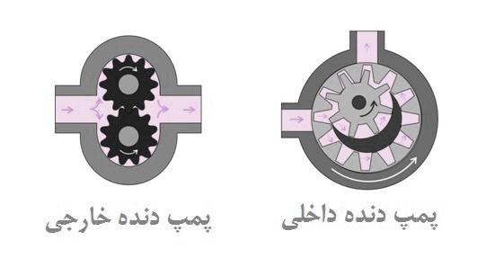 انواع پمپ دنده ای در ایران