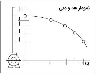 نمودار هد و دبی